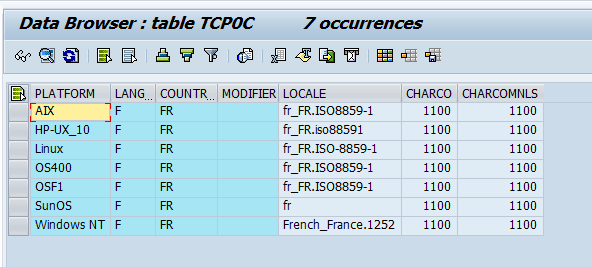 Code Page table,abap code page