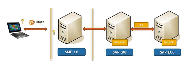 SAP Mobile Platform 3.0 Architecture Sample