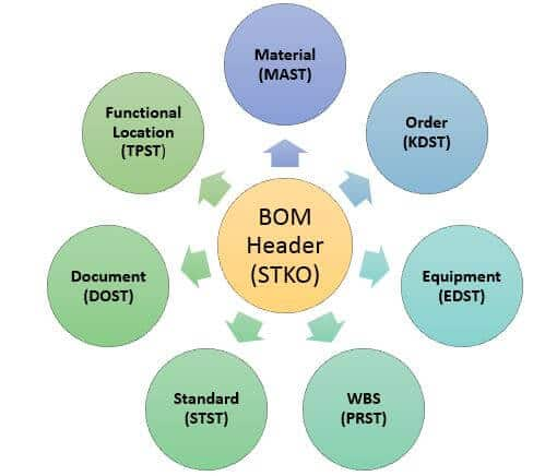 SAP BOM Tables For BOM Header, Items And Components And Category