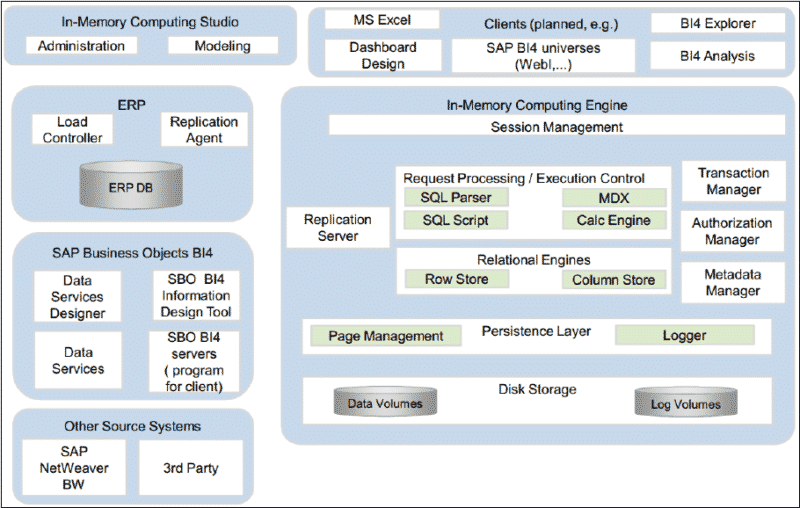 Build A Quick Overview Of Sap Hana Architecture